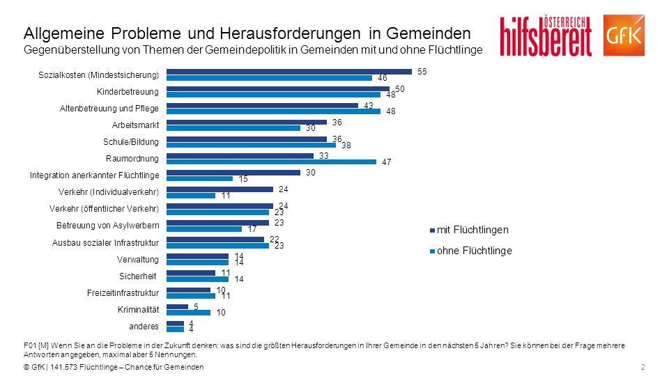2© GfK | 141.573 Flüchtlinge – Chance für Gemeinden Allgemeine Probleme und Herausforderungen in Gemeinden Gegenüberstellung von Themen der Gemeindepo