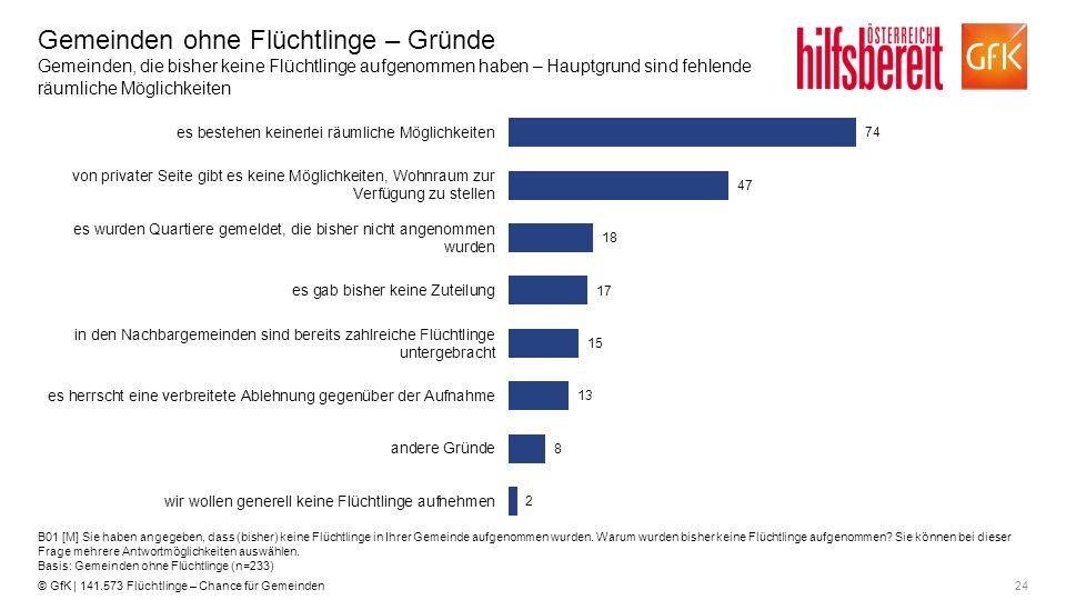 24© GfK | 141.573 Flüchtlinge – Chance für Gemeinden Gemeinden ohne Flüchtlinge – Gründe Gemeinden, die bisher keine Flüchtlinge aufgenommen haben – H