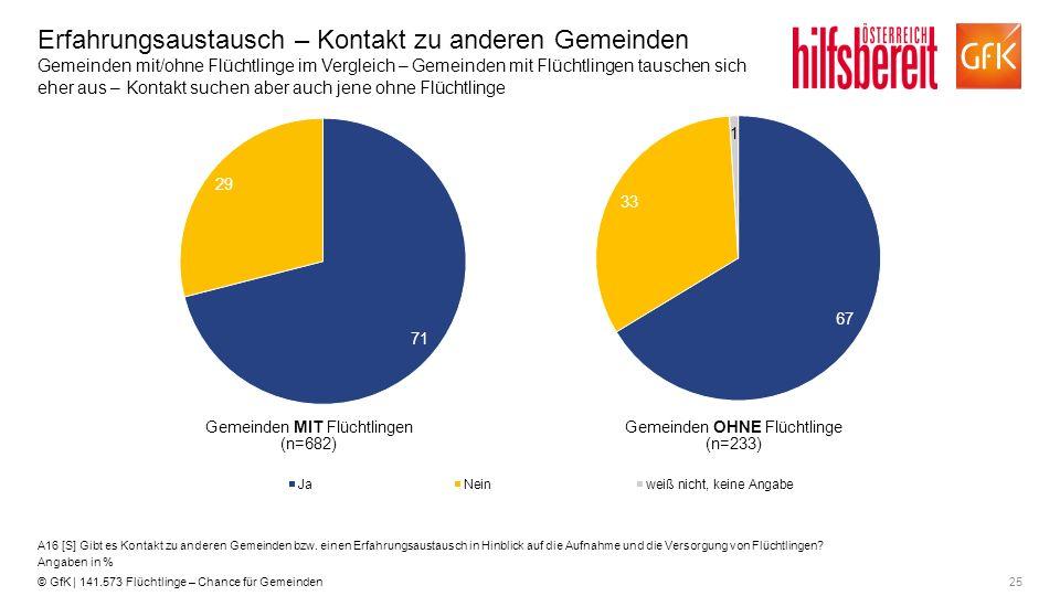 25© GfK | 141.573 Flüchtlinge – Chance für Gemeinden Erfahrungsaustausch – Kontakt zu anderen Gemeinden Gemeinden mit/ohne Flüchtlinge im Vergleich –