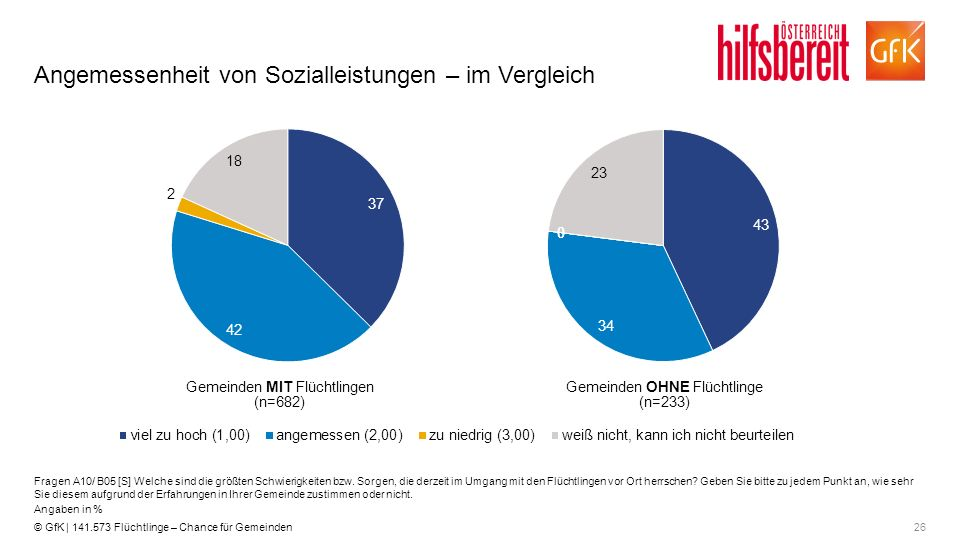 26© GfK | 141.573 Flüchtlinge – Chance für Gemeinden Angemessenheit von Sozialleistungen – im Vergleich Fragen A10/ B05 [S] Welche sind die größten Sc