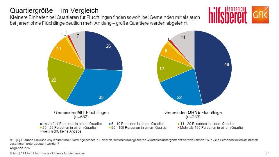 27© GfK | 141.573 Flüchtlinge – Chance für Gemeinden Quartiergröße – im Vergleich Kleinere Einheiten bei Quartieren für Flüchtlingen finden sowohl bei