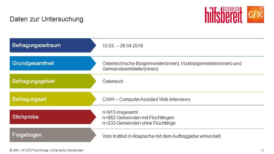28© GfK | 141.573 Flüchtlinge – Chance für Gemeinden 10.03. – 26.04.2016 Österreichische Bürgermeister(innen), Vizebürgermeister(innen) und Gemeindeam
