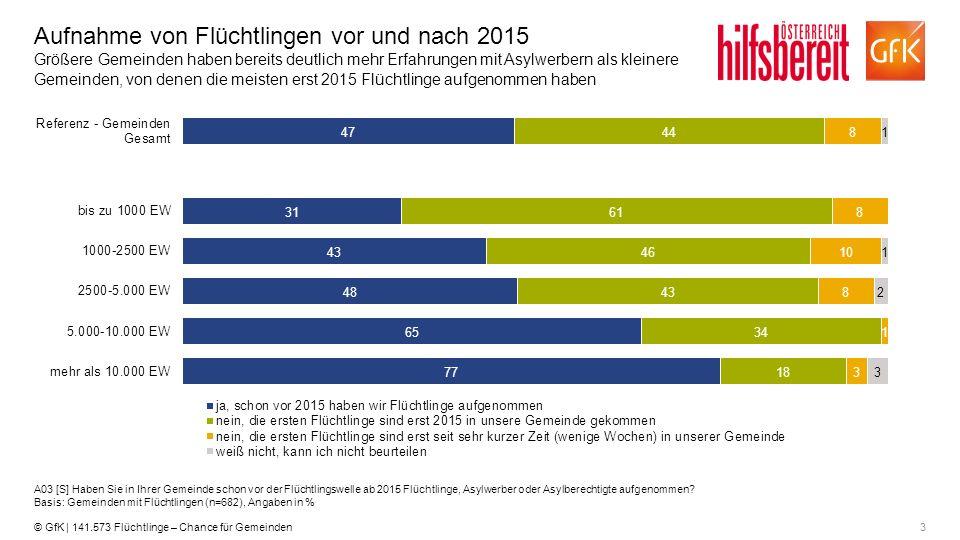 3© GfK | 141.573 Flüchtlinge – Chance für Gemeinden Aufnahme von Flüchtlingen vor und nach 2015 Größere Gemeinden haben bereits deutlich mehr Erfahrun