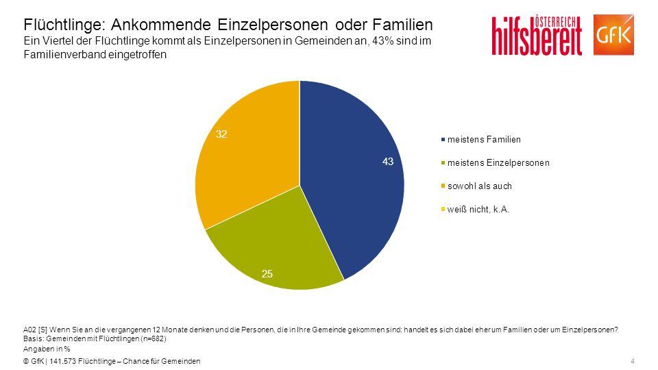 4© GfK | 141.573 Flüchtlinge – Chance für Gemeinden Flüchtlinge: Ankommende Einzelpersonen oder Familien Ein Viertel der Flüchtlinge kommt als Einzelp