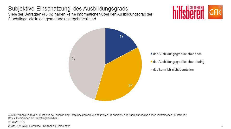5© GfK | 141.573 Flüchtlinge – Chance für Gemeinden Subjektive Einschätzung des Ausbildungsgrads Viele der Befragten (45 %) haben keine Informationen