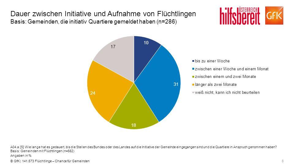 6© GfK | 141.573 Flüchtlinge – Chance für Gemeinden Dauer zwischen Initiative und Aufnahme von Flüchtlingen Basis: Gemeinden, die initiativ Quartiere