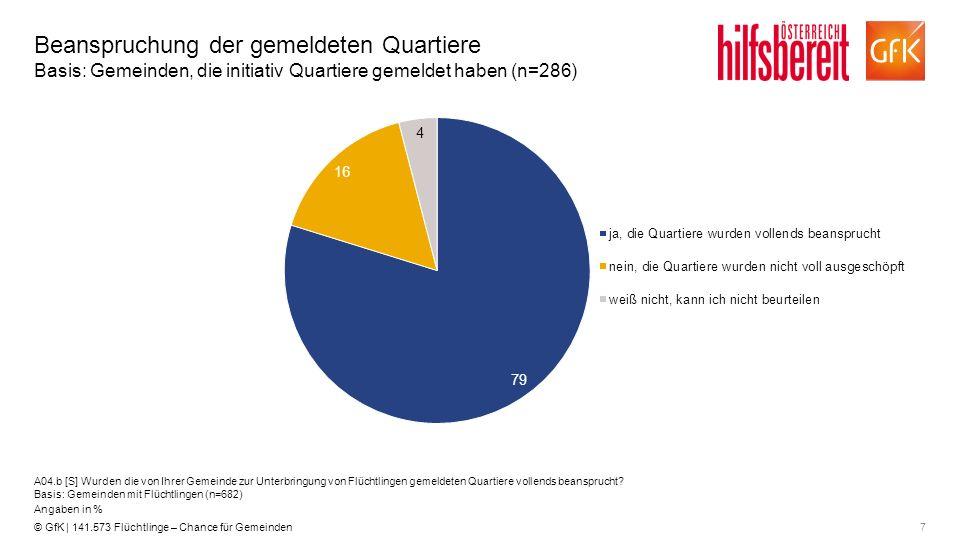 7© GfK | 141.573 Flüchtlinge – Chance für Gemeinden Beanspruchung der gemeldeten Quartiere Basis: Gemeinden, die initiativ Quartiere gemeldet haben (n
