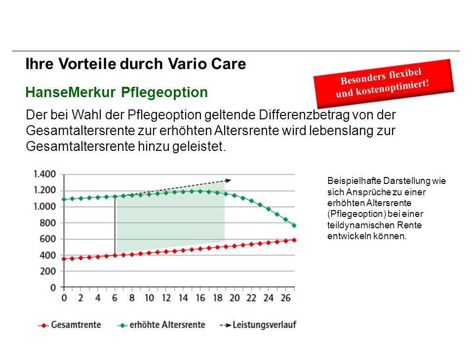 HanseMerkur Pflegeoption Ihre Vorteile durch Vario Care Der bei Wahl der Pflegeoption geltende Differenzbetrag von der Gesamtaltersrente zur erhöhten Altersrente wird lebenslang zur Gesamtaltersrente hinzu geleistet.