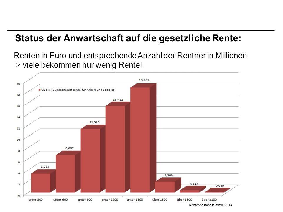 Status der Anwartschaft auf die gesetzliche Rente: Renten in Euro und entsprechende Anzahl der Rentner in Millionen > viele bekommen nur wenig Rente.