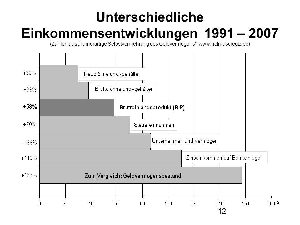 """12 Unterschiedliche Einkommensentwicklungen 1991 – 2007 (Zahlen aus """"Tumorartige Selbstvermehrung des Geldvermögens ; www.helmut-creutz.de)"""