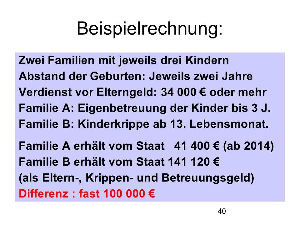 40 Beispielrechnung: Zwei Familien mit jeweils drei Kindern Abstand der Geburten: Jeweils zwei Jahre Verdienst vor Elterngeld: 34 000 € oder mehr Familie A: Eigenbetreuung der Kinder bis 3 J.