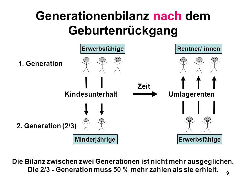 9 9 Generationenbilanz nach dem Geburtenrückgang Die Bilanz zwischen zwei Generationen ist nicht mehr ausgeglichen.