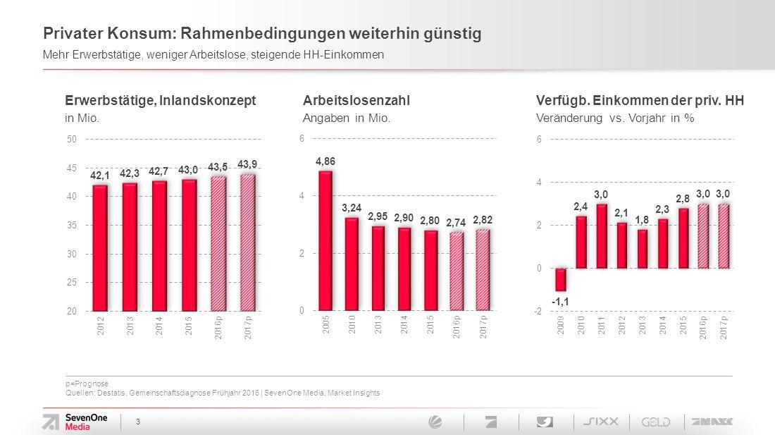 3 Privater Konsum: Rahmenbedingungen weiterhin günstig Mehr Erwerbstätige, weniger Arbeitslose, steigende HH-Einkommen Erwerbstätige, Inlandskonzept in Mio.