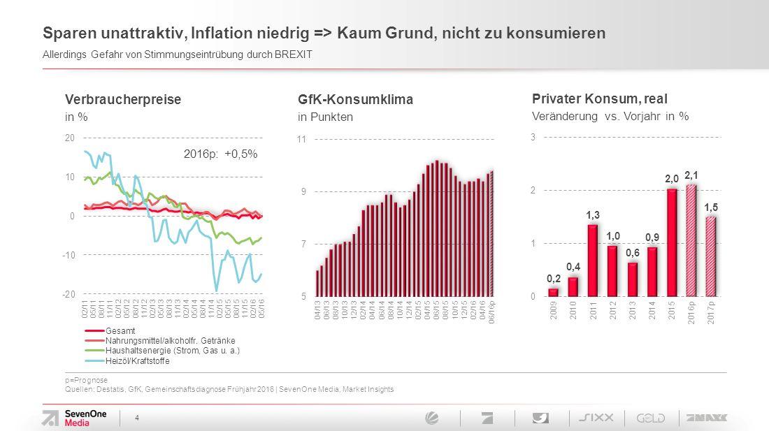 4 Sparen unattraktiv, Inflation niedrig => Kaum Grund, nicht zu konsumieren Allerdings Gefahr von Stimmungseintrübung durch BREXIT GfK-Konsumklima in Punkten Verbraucherpreise in % Privater Konsum, real Veränderung vs.