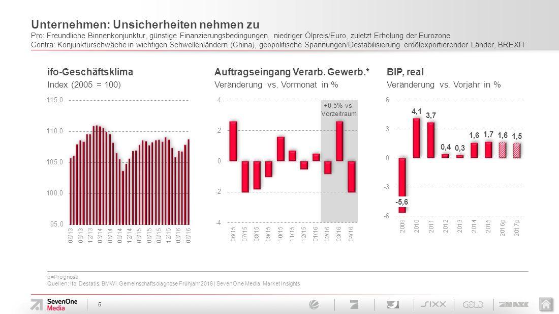 p=Prognose Quellen: ifo, IMF: World Economic Outlook April 2016   SevenOne Media, Market Insights 6 Größte Konjunkturrisiken kommen derzeit von außen Wachstumsschwäche in wichtigen Schwellenländern, entwickelte Volkswirtschaften (USA, Eurozone) stützen – Folgen des BREXIT noch nicht abzusehen World GDP, real Veränderung vs.