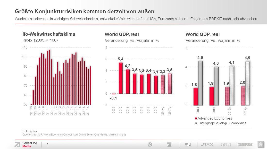 p=Prognose Quellen: ifo, IMF: World Economic Outlook April 2016 | SevenOne Media, Market Insights 6 Größte Konjunkturrisiken kommen derzeit von außen Wachstumsschwäche in wichtigen Schwellenländern, entwickelte Volkswirtschaften (USA, Eurozone) stützen – Folgen des BREXIT noch nicht abzusehen World GDP, real Veränderung vs.