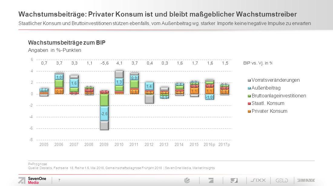 7 Wachstumsbeiträge: Privater Konsum ist und bleibt maßgeblicher Wachstumstreiber Staatlicher Konsum und Bruttoinvestitionen stützen ebenfalls, vom Außenbeitrag wg.