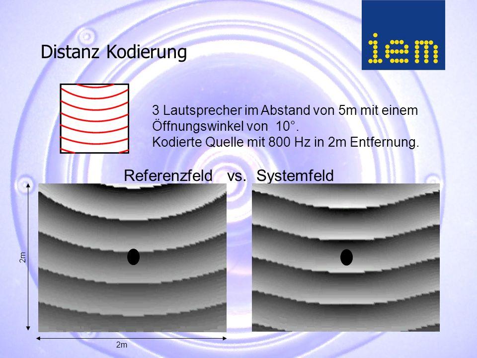 Referenzfeld vs. Systemfeld 3 Lautsprecher im Abstand von 5m mit einem Öffnungswinkel von 10°.