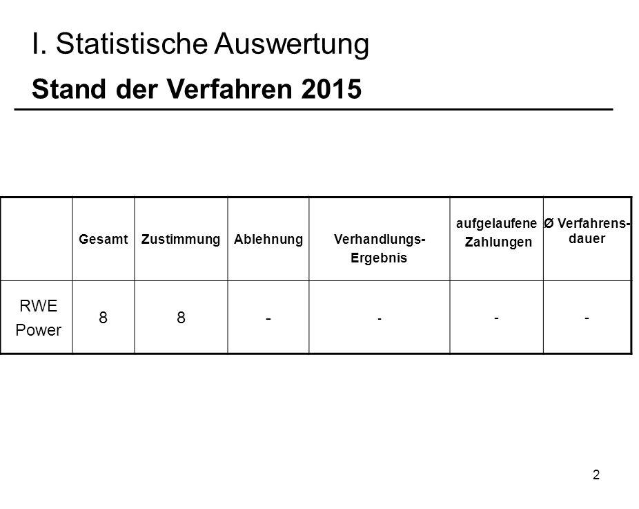 2 I. Statistische Auswertung GesamtZustimmungAblehnung Verhandlungs- Ergebnis aufgelaufene Zahlungen Ø Verfahrens- dauer RWE Power 88- - -- Stand der