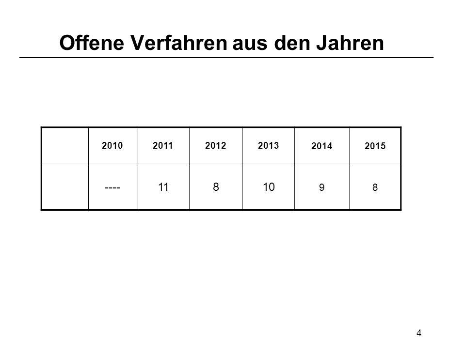 Offene Verfahren aus den Jahren 4 2010201120122013 20142015 ----11810 98