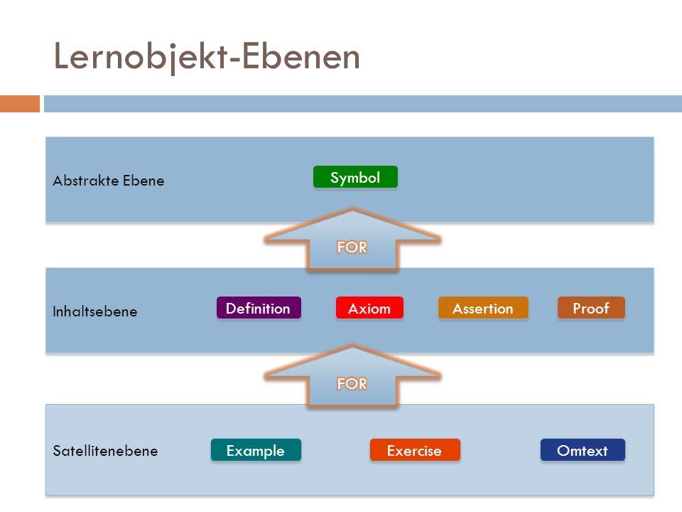 Lernobjekt-Ebenen Inhaltsebene Satellitenebene Definition Axiom Assertion Proof Omtext Exercise Example Abstrakte Ebene Symbol