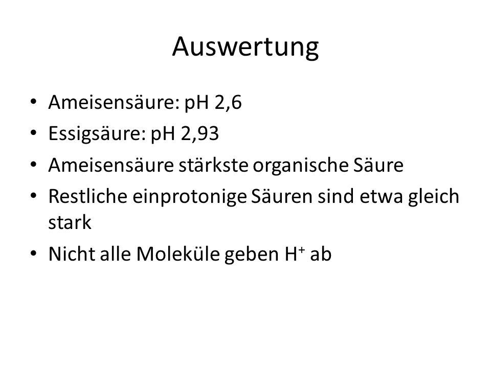 Auswertung Ameisensäure: pH 2,6 Essigsäure: pH 2,93 Ameisensäure stärkste organische Säure Restliche einprotonige Säuren sind etwa gleich stark Nicht alle Moleküle geben H + ab