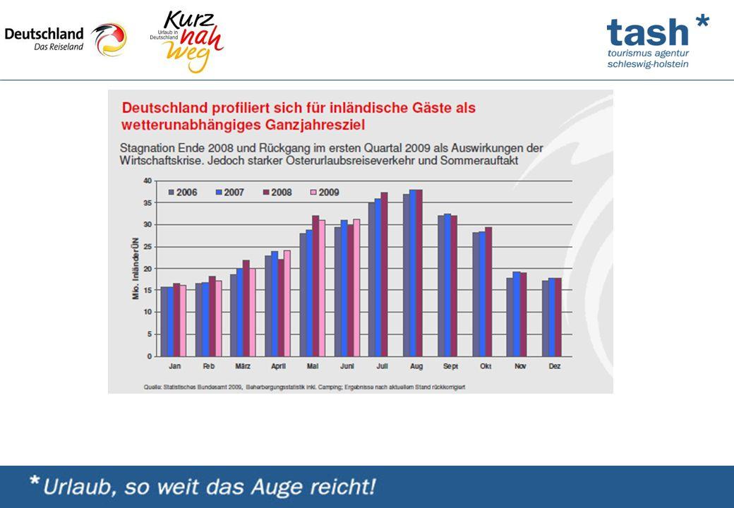 Maßnahme Medienaktion Welt am Sonntag am Beispiel Schleswig-Holstein