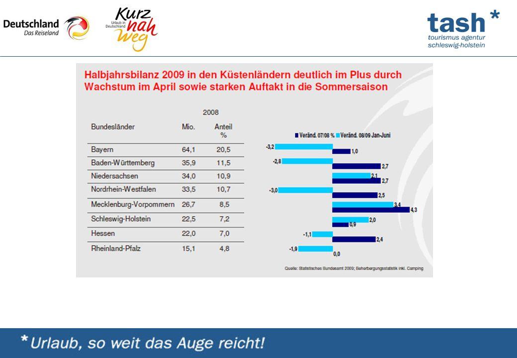 """Schleswig-Holstein präsentierte sich mit dem Thema: """"Wattenmeer und Inseln unter der Rubrik """"Urlaub am Wasser und einem Veranstaltungstipp: """"Schleswig-Holstein Gourmet- Festival"""