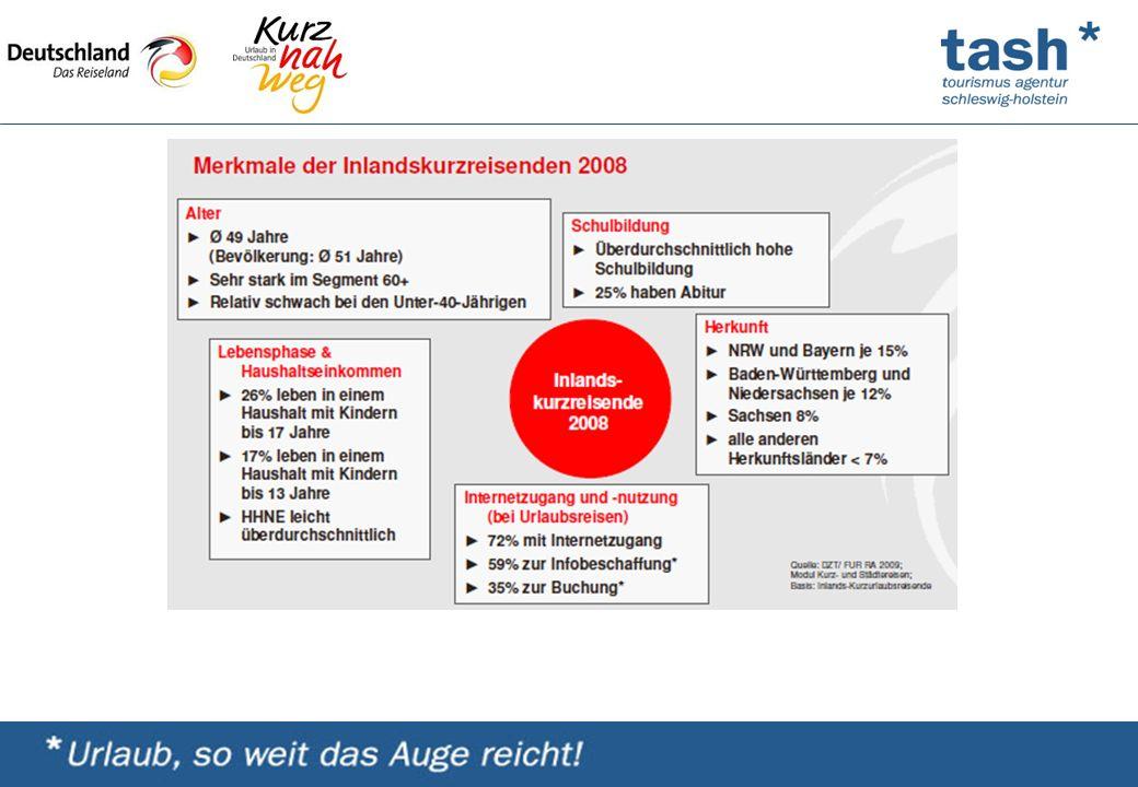 Schleswig-Holstein präsentierte sich in 4 Newslettern: Februar: Radfahren, April: Segeln, Juni: www.sh-lebenstraum.de, September: Filmland Schleswig-Holstein Jeweils 350 Zeichen, Bild und Veranstaltungstipp