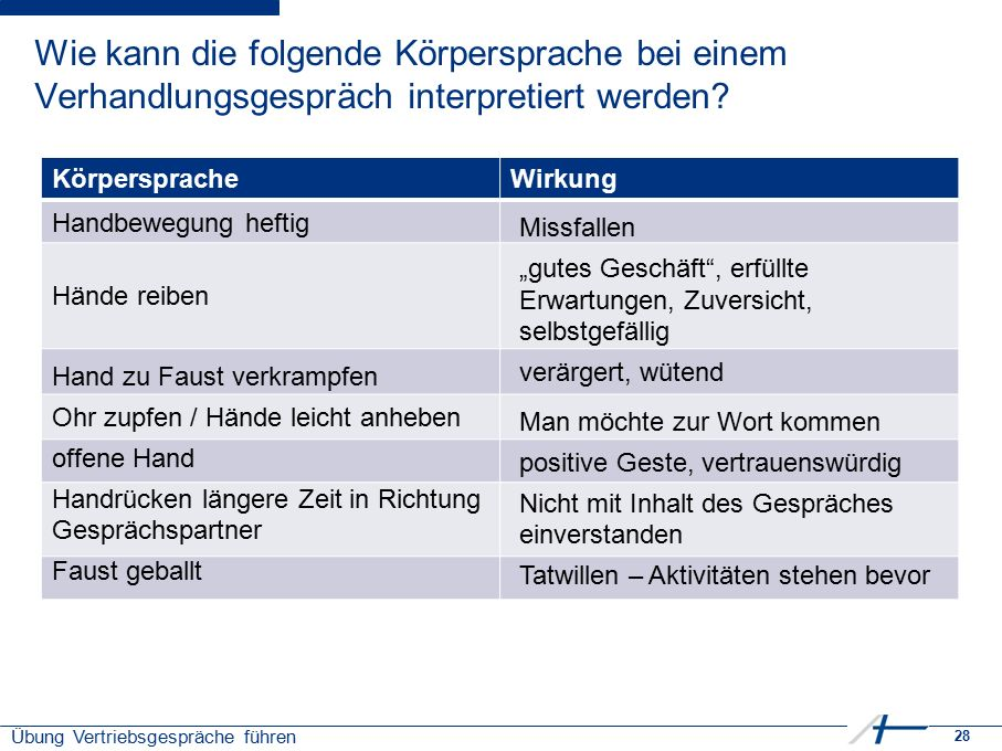 28 Übung Vertriebsgespräche führen Wie kann die folgende Körpersprache bei einem Verhandlungsgespräch interpretiert werden? KörperspracheWirkung Handb
