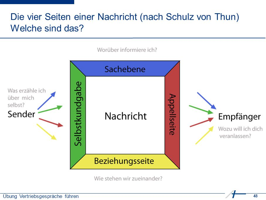 48 Übung Vertriebsgespräche führen Die vier Seiten einer Nachricht (nach Schulz von Thun) Welche sind das?