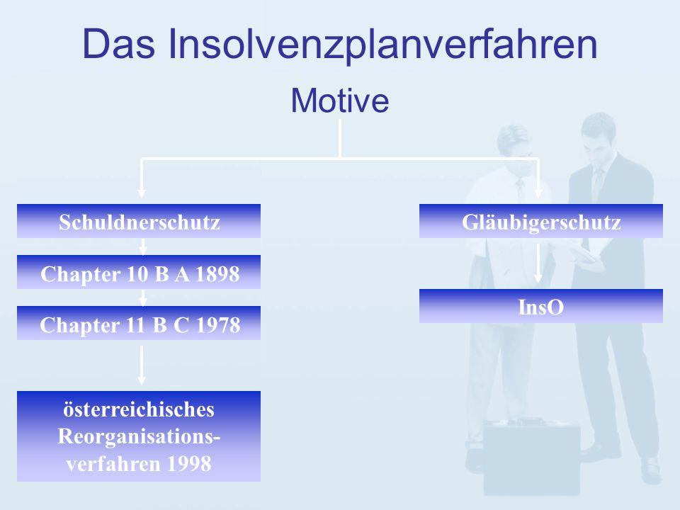 Motive Das Insolvenzplanverfahren SchuldnerschutzGläubigerschutz österreichisches Reorganisations- verfahren 1998 InsO Chapter 10 B A 1898 Chapter 11 B C 1978