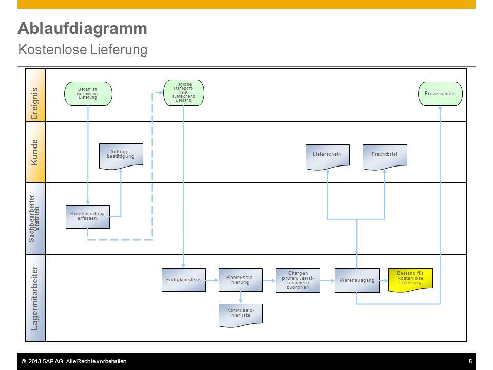 ©2013 SAP AG. Alle Rechte vorbehalten.5 Ablaufdiagramm Kostenlose Lieferung Sachbearbeiter Vertrieb Lagermitarbeiter Ereignis Kunde Kundenauftrag erfa