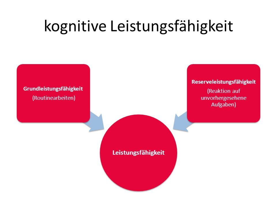 kognitive Leistungsfähigkeit Leistungsfähigkeit Grundleistungsfähigkeit (Routinearbeiten) Reserveleistungsfähigkeit (Reaktion auf unvorhergesehene Aufgaben)
