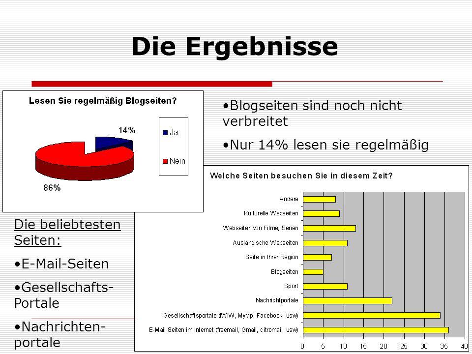 Die Ergebnisse Blogseiten sind noch nicht verbreitet Nur 14% lesen sie regelmäßig Die beliebtesten Seiten: E-Mail-Seiten Gesellschafts- Portale Nachrichten- portale