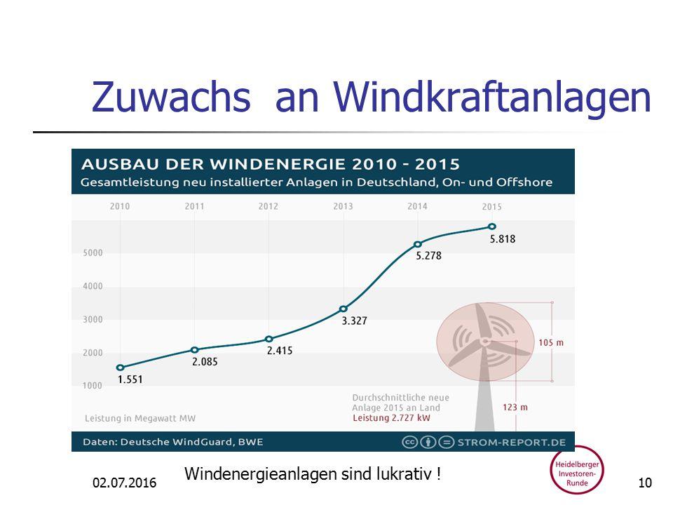 Zuwachs an Windkraftanlagen 02.07.2016 Windenergieanlagen sind lukrativ ! 10