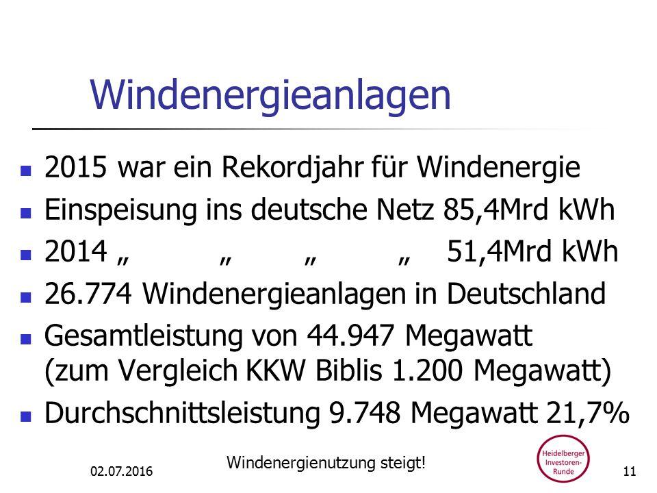 """Windenergieanlagen 2015 war ein Rekordjahr für Windenergie Einspeisung ins deutsche Netz 85,4Mrd kWh 2014 """" """" """" """" 51,4Mrd kWh 26.774 Windenergieanlagen in Deutschland Gesamtleistung von 44.947 Megawatt (zum Vergleich KKW Biblis 1.200 Megawatt) Durchschnittsleistung 9.748 Megawatt 21,7% 02.07.2016 Windenergienutzung steigt."""