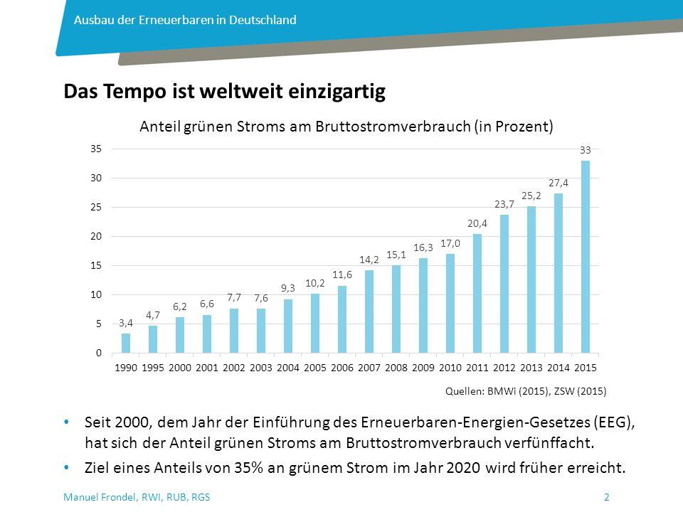 2Manuel Frondel, RWI, RUB, RGS Das Tempo ist weltweit einzigartig Ausbau der Erneuerbaren in Deutschland Quellen: BMWi (2015), ZSW (2015) Seit 2000, dem Jahr der Einführung des Erneuerbaren-Energien-Gesetzes (EEG), hat sich der Anteil grünen Stroms am Bruttostromverbrauch verfünffacht.