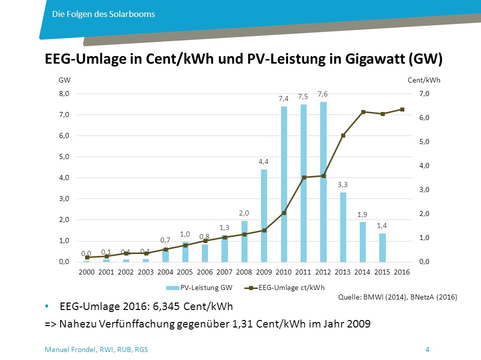 4Manuel Frondel, RWI, RUB, RGS EEG-Umlage 2016: 6,345 Cent/kWh => Nahezu Verfünffachung gegenüber 1,31 Cent/kWh im Jahr 2009 EEG-Umlage in Cent/kWh und PV-Leistung in Gigawatt (GW) Die Folgen des Solarbooms Quelle: BMWi (2014), BNetzA (2016) GWCent/kWh