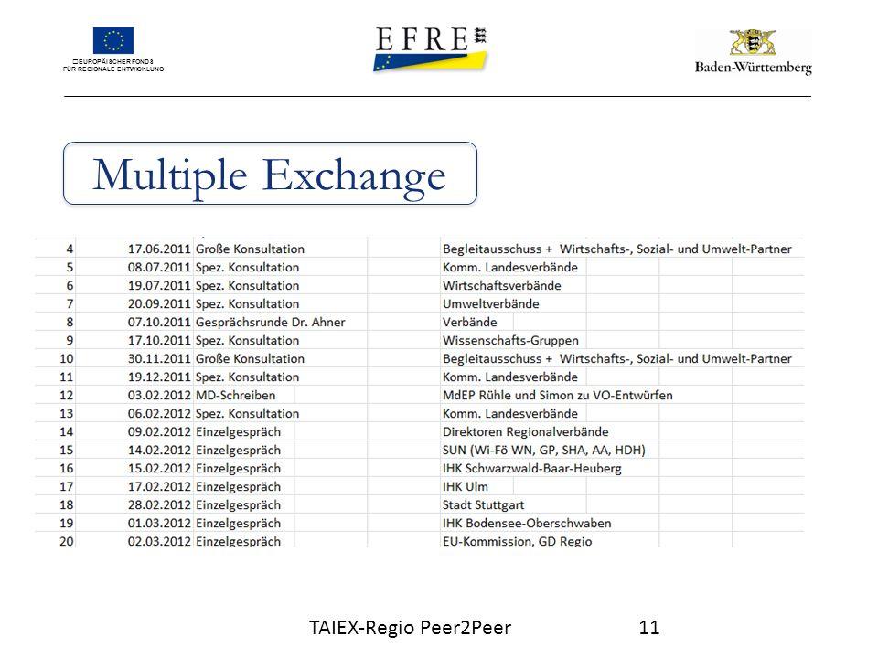 EUROPÄISCHER FONDS FÜR REGIONALE ENTWICKLUNG Multiple Exchange TAIEX-Regio Peer2Peer11