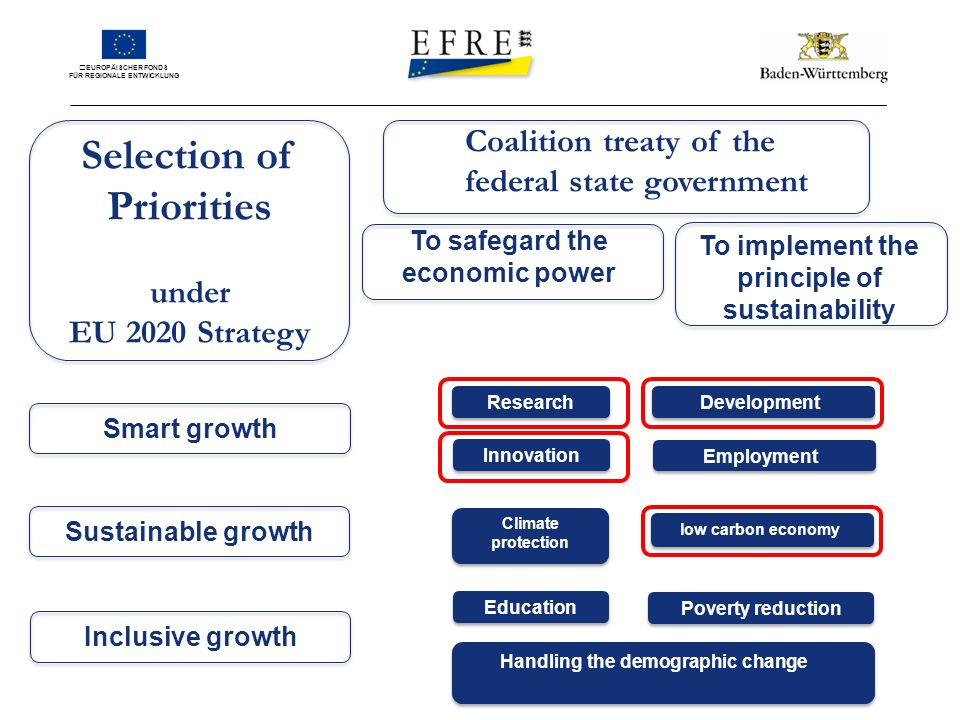 EUROPÄISCHER FONDS FÜR REGIONALE ENTWICKLUNG Selection of Priorities under EU 2020 Strategy Research Employment Innovation Climate protection low carbon economy Education Poverty reduction Handling the demographic change Smart growthSustainable growthInclusive growth Coalition treaty of the federal state government To safegard the economic power To implement the principle of sustainability Development