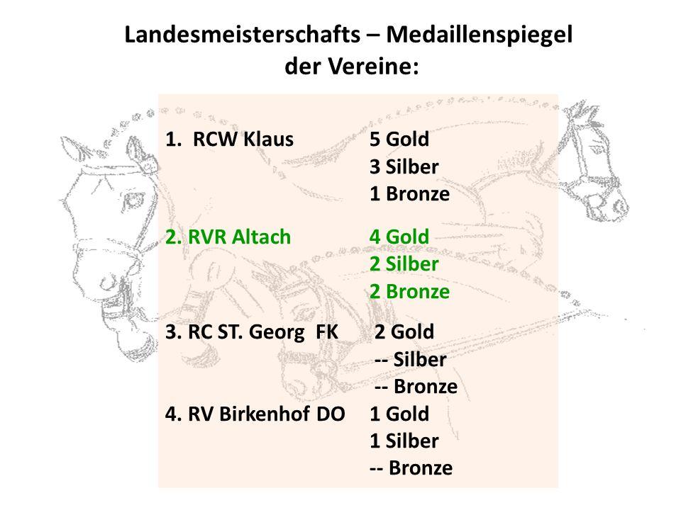 1.RCW Klaus5 Gold 3 Silber 1 Bronze 2. RVR Altach4 Gold 2 Silber 2 Bronze 3.