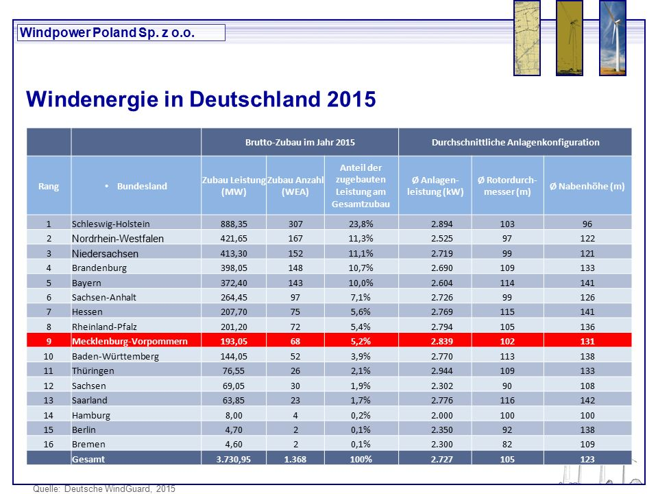 Windpower Poland Sp. z o.o. Windenergie in Deutschland 2015 Quelle: Deutsche WindGuard, 2015 Brutto-Zubau im Jahr 2015Durchschnittliche Anlagenkonfigu