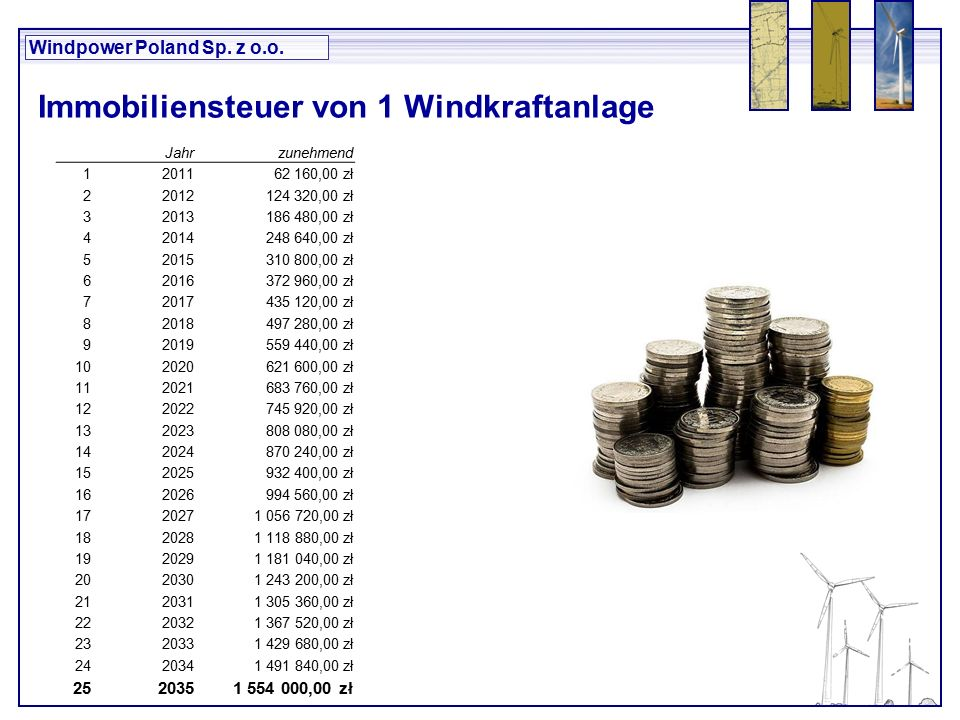 Windpower Poland Sp. z o.o.