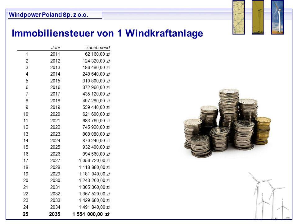 Windpower Poland Sp. z o.o. Jahrzunehmend 1201162 160,00 zł 22012124 320,00 zł 32013186 480,00 zł 42014248 640,00 zł 52015310 800,00 zł 62016372 960,0