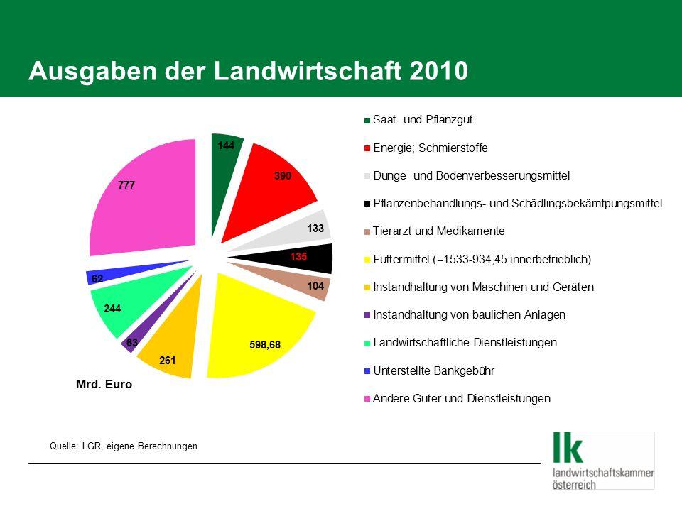 Ausgaben der Landwirtschaft 2010 Quelle: LGR, eigene Berechnungen Mrd. Euro