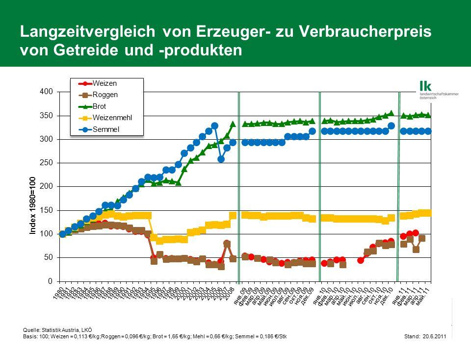 Langzeitvergleich von Erzeuger- zu Verbraucherpreis von Getreide und -produkten