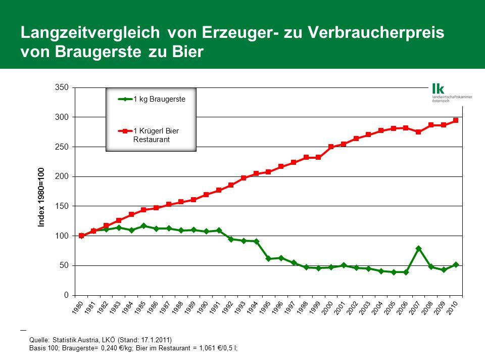 Langzeitvergleich von Erzeuger- zu Verbraucherpreis von Braugerste zu Bier