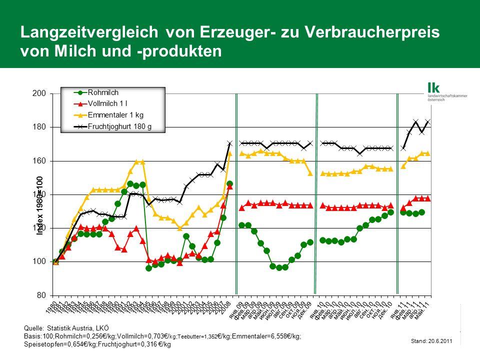 Langzeitvergleich von Erzeuger- zu Verbraucherpreis von Milch und -produkten