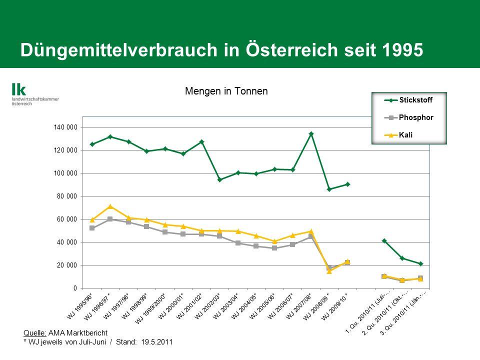 Düngemittelverbrauch in Österreich seit 1995